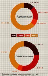 Comparaison par race entre la population totale des Etats-Unis et la population vivant dans la pauvreté (15,1% de la population totale). © Titouan Lemoine / Infogr.am